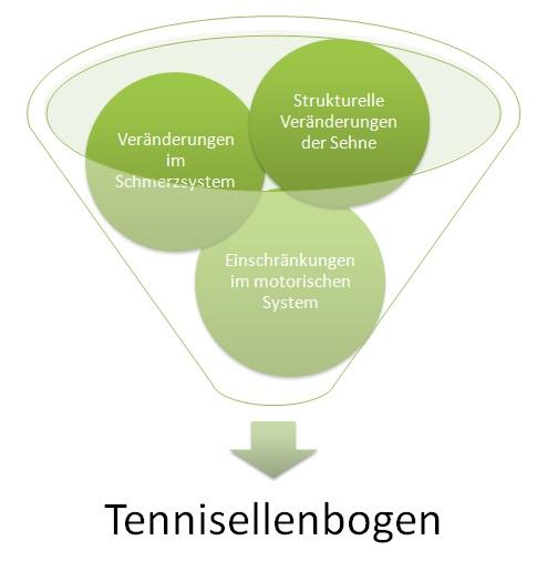 Tennisellenbogen
